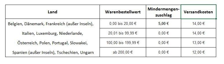 Versandkosten-EU