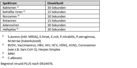 wirkungsspektrum-flaechendesinfektionsmittel-vibasept-hygienespray